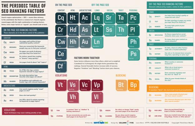 Periodic-Table-SEO